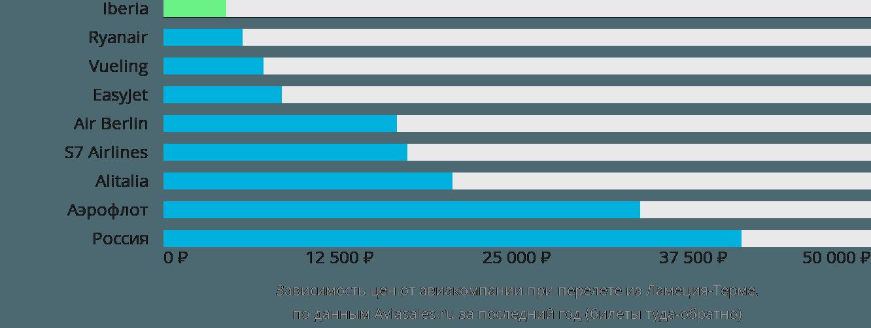 Динамика цен в зависимости от авиакомпании, совершающей перелет из Ламеция-Терме