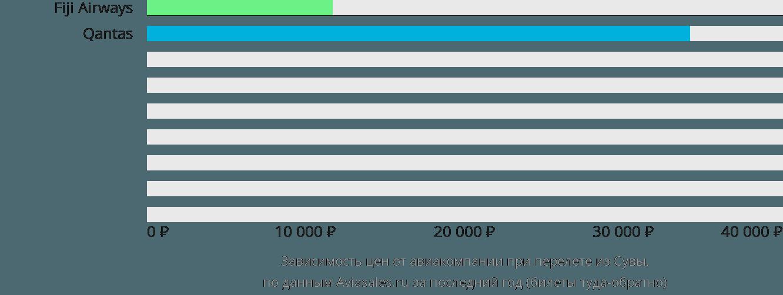 Динамика цен в зависимости от авиакомпании, совершающей перелет из Сувы