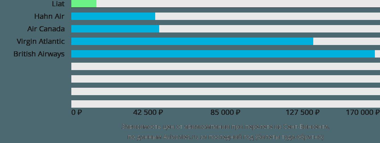Динамика цен в зависимости от авиакомпании, совершающей перелет из Сент-Винсента