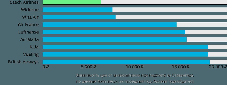 Динамика цен в зависимости от авиакомпании, совершающей перелет из Ставангера