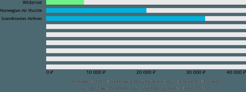 Динамика цен в зависимости от авиакомпании, совершающей перелёт из Ставангера в Норвегию