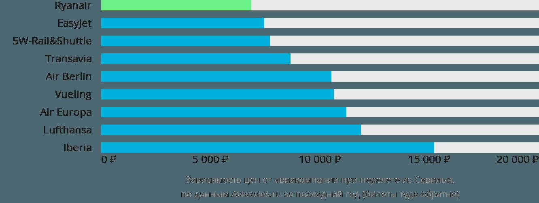Динамика цен в зависимости от авиакомпании, совершающей перелет из Севильи