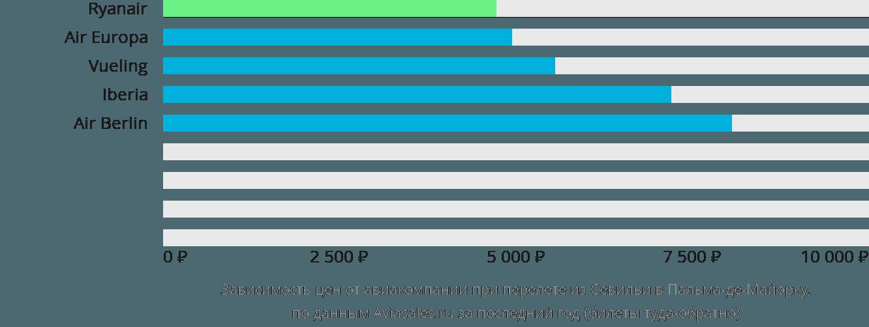 Динамика цен в зависимости от авиакомпании, совершающей перелет из Севильи в Пальма-де-Майорку