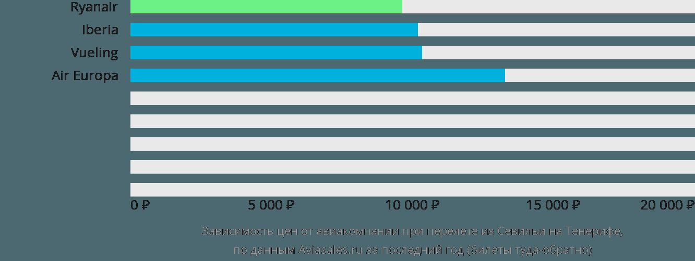 Динамика цен в зависимости от авиакомпании, совершающей перелет из Севильи на Тенерифе