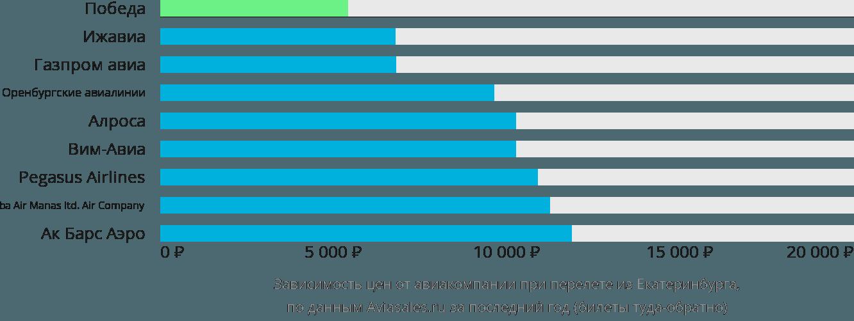 Динамика цен в зависимости от авиакомпании, совершающей перелет из Екатеринбурга