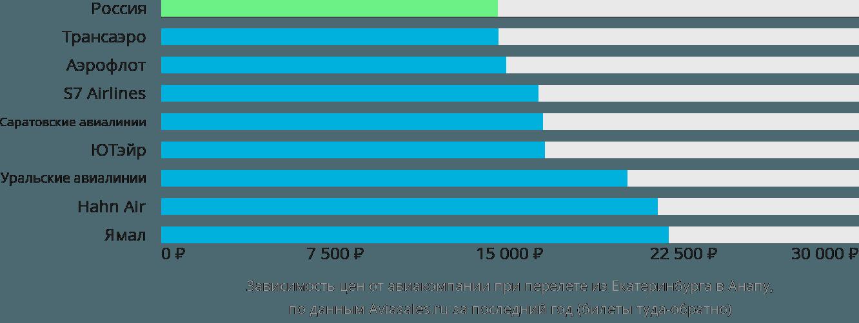 Динамика цен в зависимости от авиакомпании, совершающей перелет из Екатеринбурга в Анапу