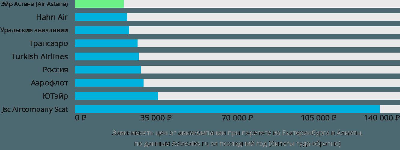 Динамика цен в зависимости от авиакомпании, совершающей перелет из Екатеринбурга в Алматы