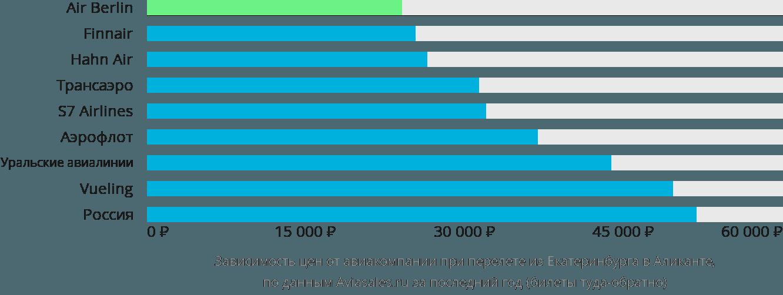 Динамика цен в зависимости от авиакомпании, совершающей перелет из Екатеринбурга в Аликанте