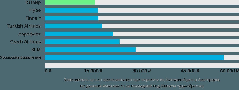 Динамика цен в зависимости от авиакомпании, совершающей перелет из Екатеринбурга в Амстердам