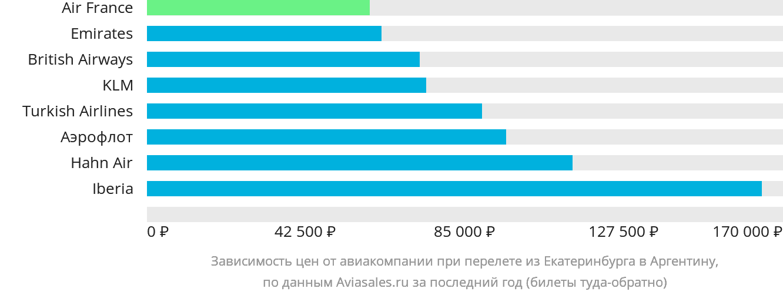 Динамика цен в зависимости от авиакомпании, совершающей перелет из Екатеринбурга в Аргентину