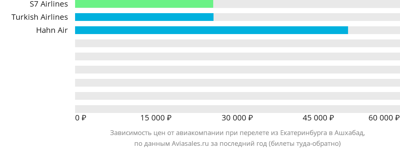 Динамика цен в зависимости от авиакомпании, совершающей перелет из Екатеринбурга в Ашхабад
