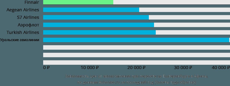 Динамика цен в зависимости от авиакомпании, совершающей перелет из Екатеринбурга в Афины