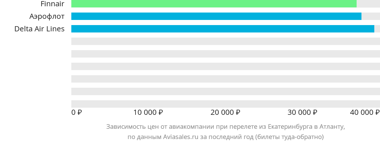 Динамика цен в зависимости от авиакомпании, совершающей перелет из Екатеринбурга в Атланту