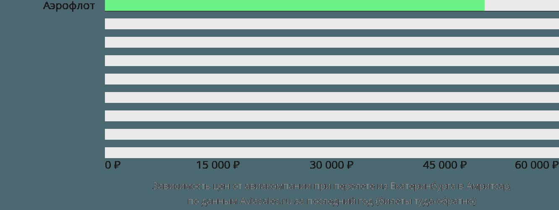 Динамика цен в зависимости от авиакомпании, совершающей перелет из Екатеринбурга в Амритсар