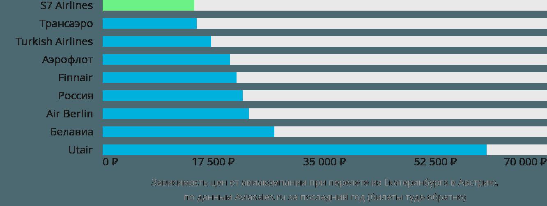 Динамика цен в зависимости от авиакомпании, совершающей перелет из Екатеринбурга в Австрию