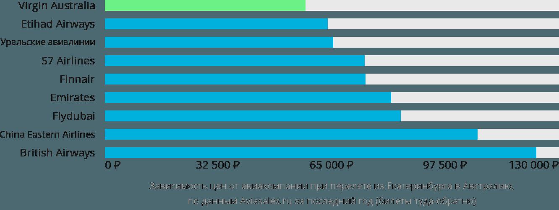Динамика цен в зависимости от авиакомпании, совершающей перелет из Екатеринбурга в Австралию