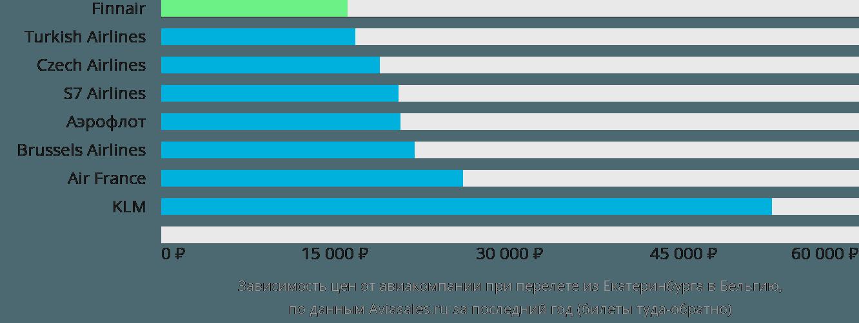 Динамика цен в зависимости от авиакомпании, совершающей перелет из Екатеринбурга в Бельгию