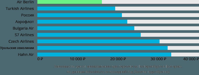 Динамика цен в зависимости от авиакомпании, совершающей перелёт из Екатеринбурга в Болгарию