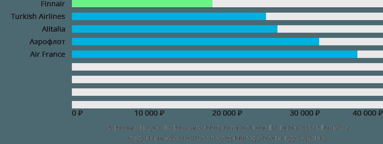 Динамика цен в зависимости от авиакомпании, совершающей перелет из Екатеринбурга в Бильбао