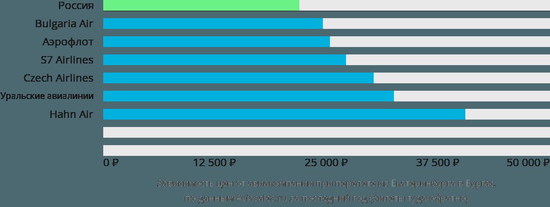 Динамика цен в зависимости от авиакомпании, совершающей перелет из Екатеринбурга в Бургас