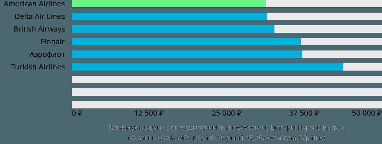 Динамика цен в зависимости от авиакомпании, совершающей перелет из Екатеринбурга в Бостон