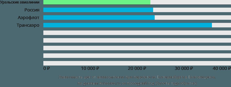 Динамика цен в зависимости от авиакомпании, совершающей перелет из Екатеринбурга в Благовещенск