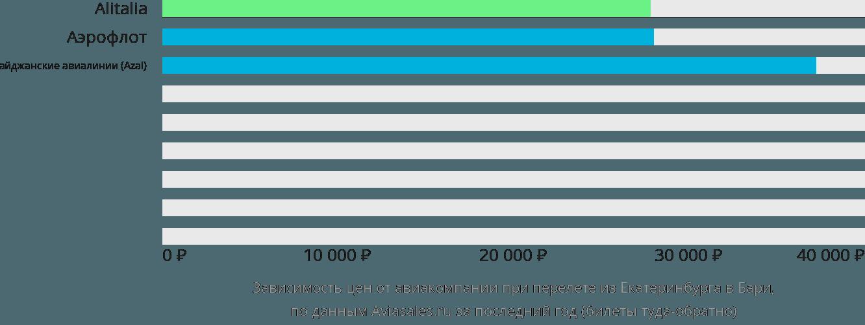 Динамика цен в зависимости от авиакомпании, совершающей перелет из Екатеринбурга в Бари