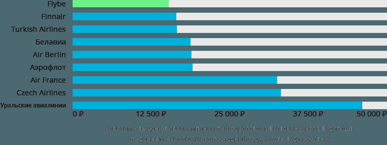Динамика цен в зависимости от авиакомпании, совершающей перелет из Екатеринбурга в Будапешт