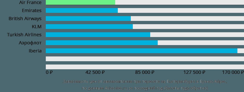 Динамика цен в зависимости от авиакомпании, совершающей перелет из Екатеринбурга в Буэнос-Айрес