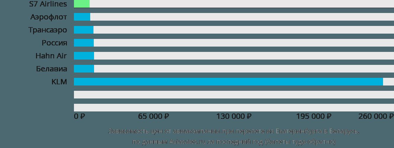 Динамика цен в зависимости от авиакомпании, совершающей перелёт из Екатеринбурга в Беларусь