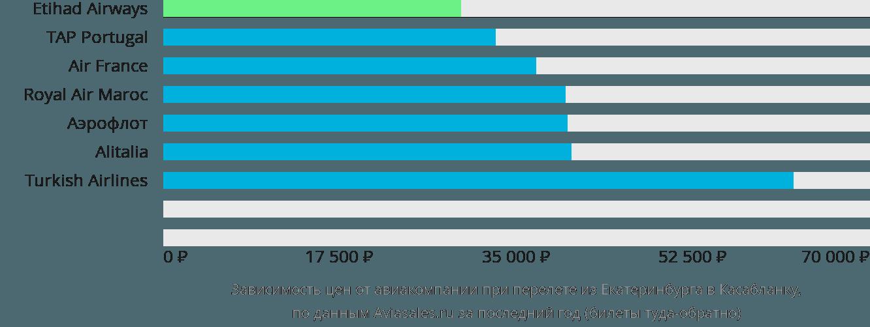 Динамика цен в зависимости от авиакомпании, совершающей перелет из Екатеринбурга в Касабланку