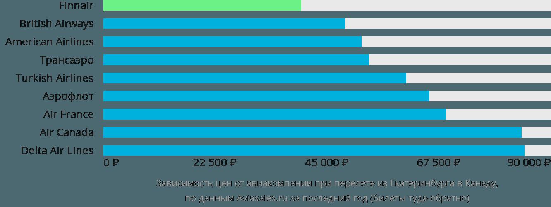 Динамика цен в зависимости от авиакомпании, совершающей перелёт из Екатеринбурга в Канаду