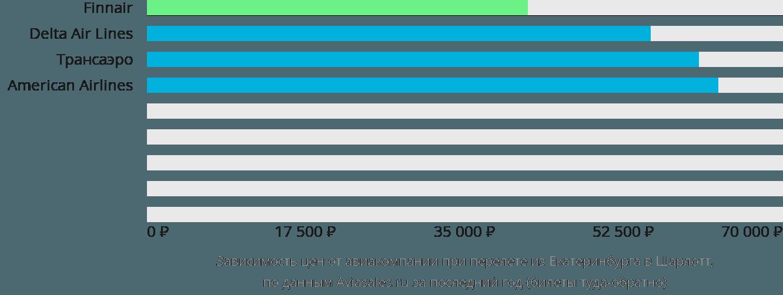 Динамика цен в зависимости от авиакомпании, совершающей перелет из Екатеринбурга в Шарлотт
