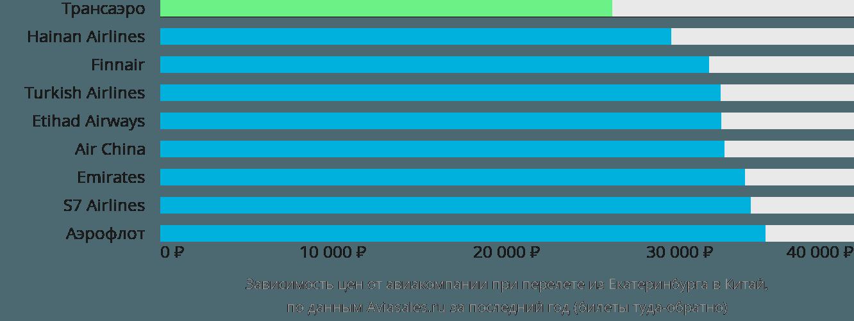Динамика цен в зависимости от авиакомпании, совершающей перелет из Екатеринбурга в Китай