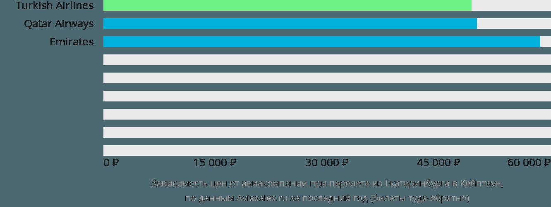 Динамика цен в зависимости от авиакомпании, совершающей перелет из Екатеринбурга в Кейптаун