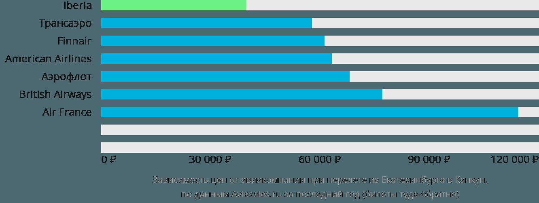 Динамика цен в зависимости от авиакомпании, совершающей перелет из Екатеринбурга в Канкун