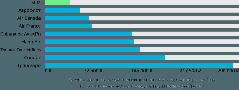 Динамика цен в зависимости от авиакомпании, совершающей перелет из Екатеринбурга на Кубу