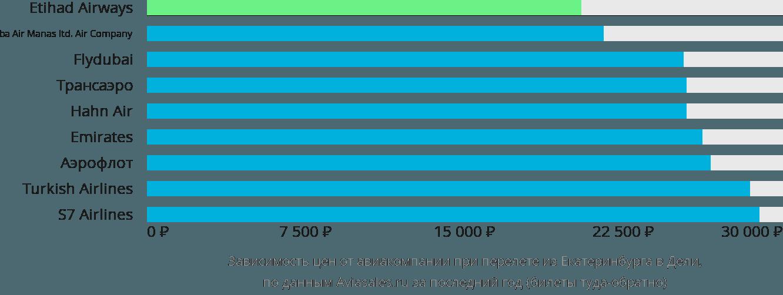 Динамика цен в зависимости от авиакомпании, совершающей перелет из Екатеринбурга в Дели