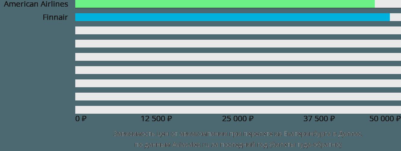 Динамика цен в зависимости от авиакомпании, совершающей перелет из Екатеринбурга в Даллас