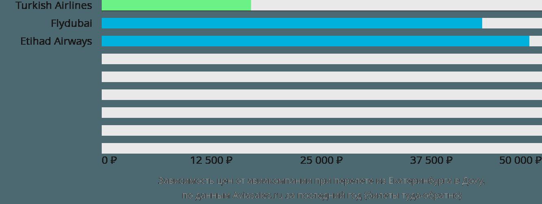 Динамика цен в зависимости от авиакомпании, совершающей перелет из Екатеринбурга в Доху