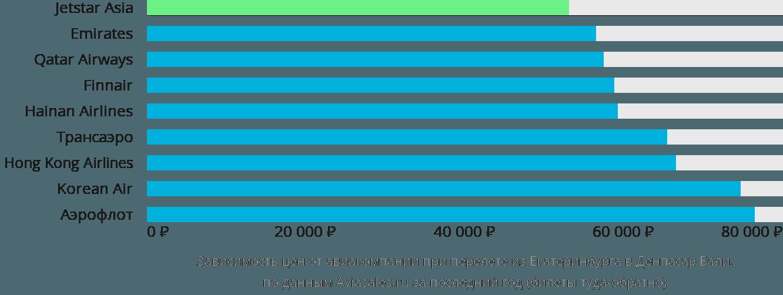 Динамика цен в зависимости от авиакомпании, совершающей перелет из Екатеринбурга в Денпасар Бали