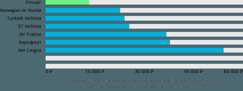 Динамика цен в зависимости от авиакомпании, совершающей перелет из Екатеринбурга в Дублин