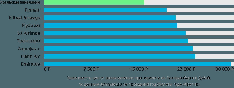 Динамика цен в зависимости от авиакомпании, совершающей перелет из Екатеринбурга в Дубай
