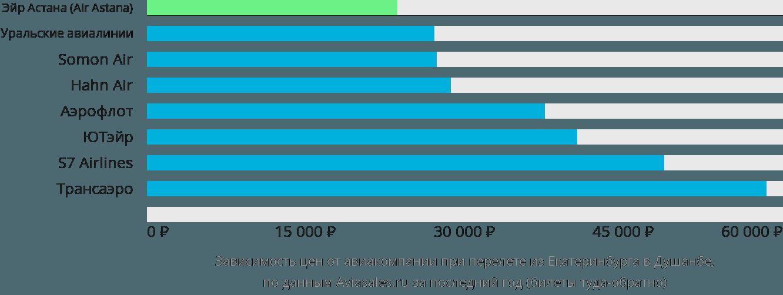 Динамика цен в зависимости от авиакомпании, совершающей перелет из Екатеринбурга в Душанбе