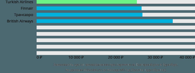 Динамика цен в зависимости от авиакомпании, совершающей перелет из Екатеринбурга в Эдинбург