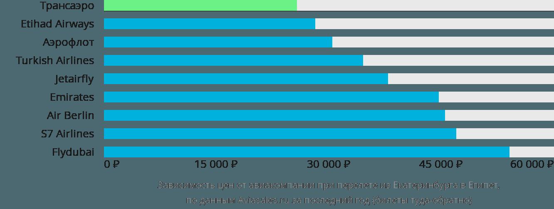Динамика цен в зависимости от авиакомпании, совершающей перелет из Екатеринбурга в Египет