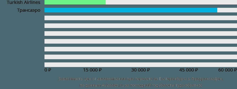 Динамика цен в зависимости от авиакомпании, совершающей перелет из Екатеринбурга в Фридрихсхафен