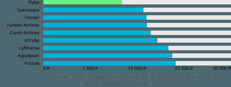 Динамика цен в зависимости от авиакомпании, совершающей перелет из Екатеринбурга во Франкфурт-на-Майне