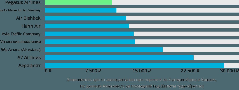 Динамика цен в зависимости от авиакомпании, совершающей перелет из Екатеринбурга в Бишкек