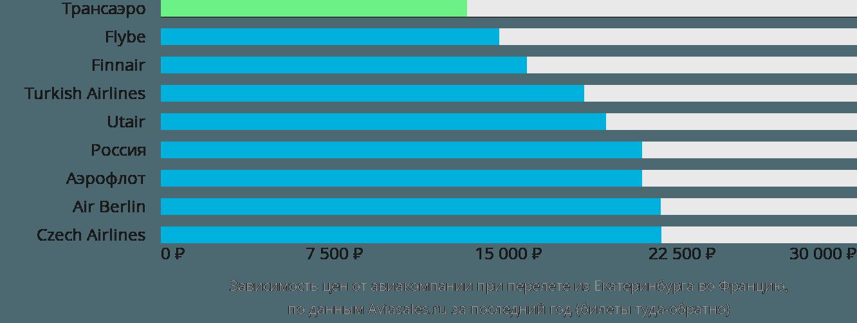 Динамика цен в зависимости от авиакомпании, совершающей перелет из Екатеринбурга во Францию